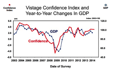 Vistage_Confidence_Index_