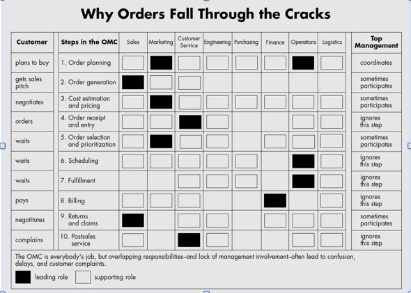 Why orders fall through the cracks in the order management process