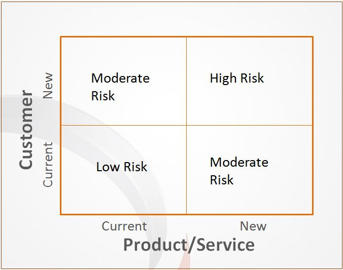 Product-Risk-Boston-Consulting-Group-matrix