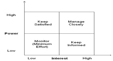 Your implementation team can identify stakeholder power, interest and communication needs by using a Power-Interest Matrix diagram
