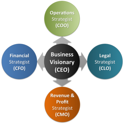 Four Must-Have Strategists Every CEO Needs
