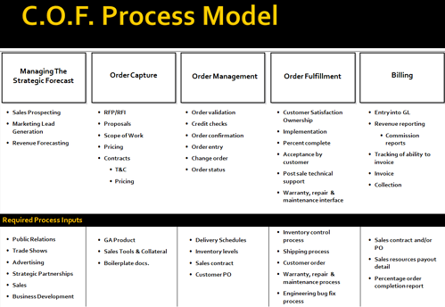 COF Process model