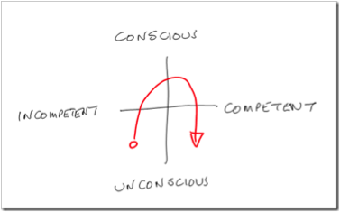 Situational Competence: A Requirement for International Management