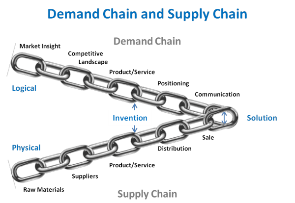 Demand and Supply Chain graphic illustration