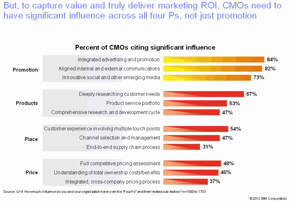 CMO Influence over 4 Ps