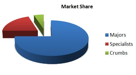 Understanding where you company falls within this market share structure will help you develop your most effective strategies.