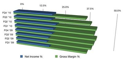 Net Income Gross Margin resized 600