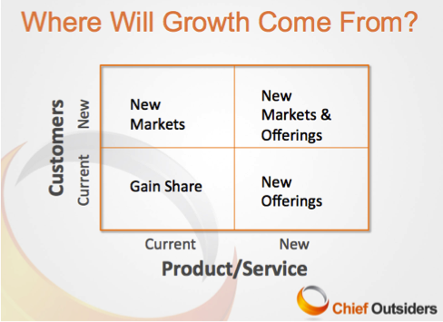 BCG 2x2 Chief Outsiders Growth Choices