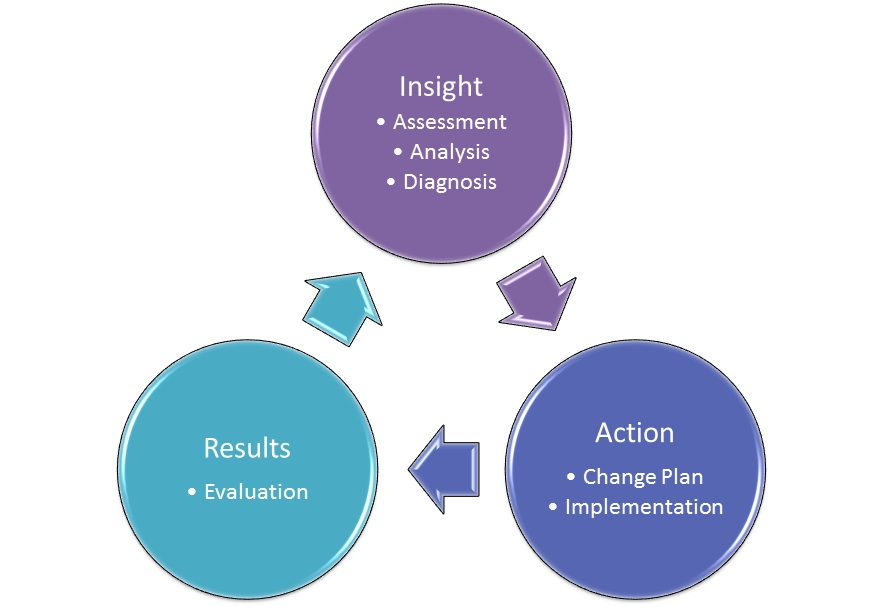 The cycle of how to successfully implement change within a business