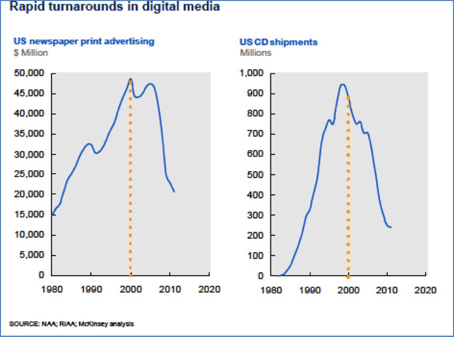 rapid turn arounds in digital media