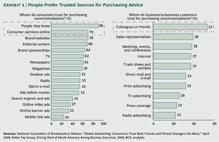 Learn who people trust for purchasing advice.