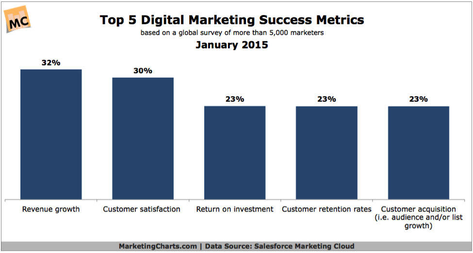 top-five-marketing-success-metrics