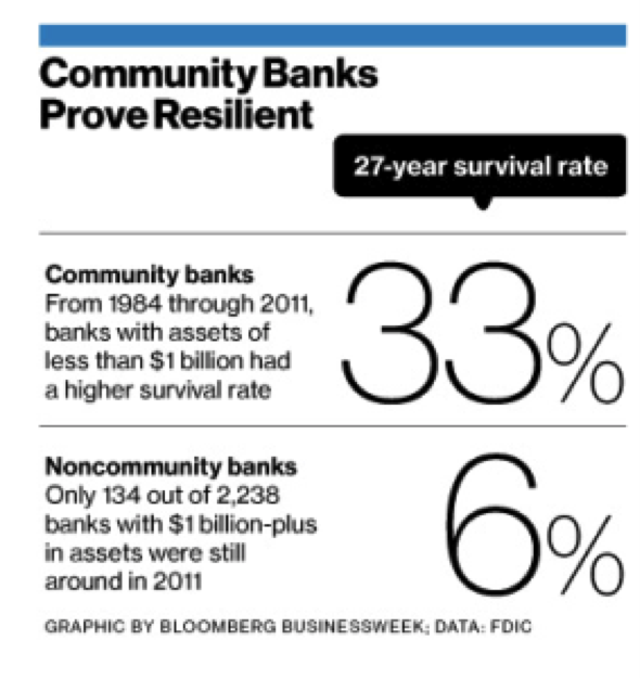 Top Marketing Consulting Firm for Community Banks