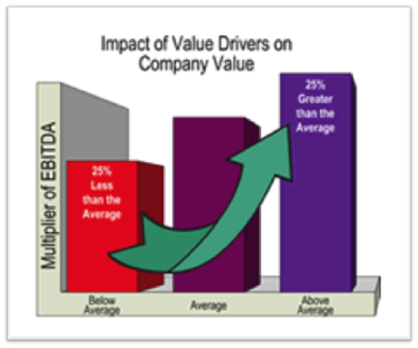 impact-of-value-drivers-on-company-value