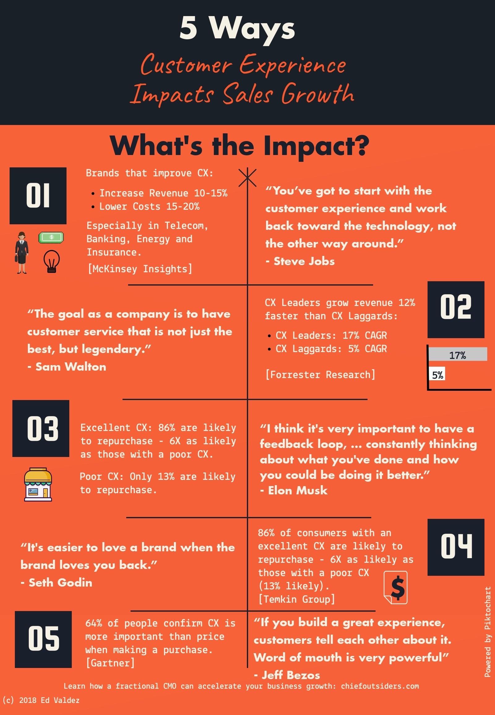 5-ways-cx-impacts-Sales-Growth