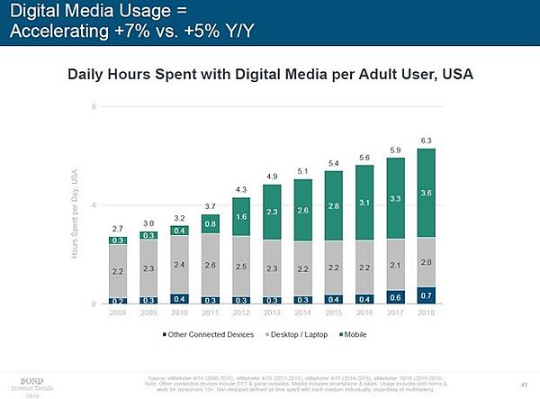 6-digital-media-consumption
