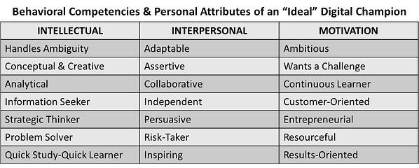 Behavioral Competencies & Personal Attributes