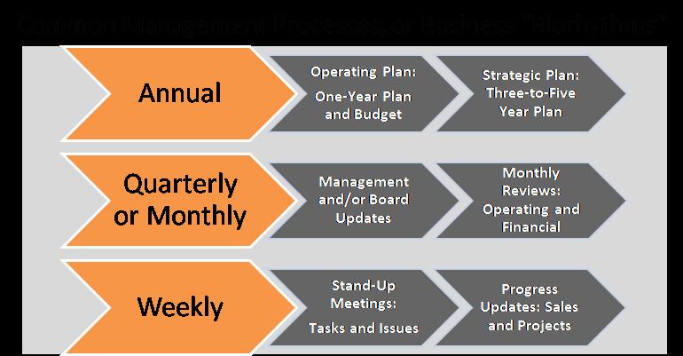 Common-Management-Processes