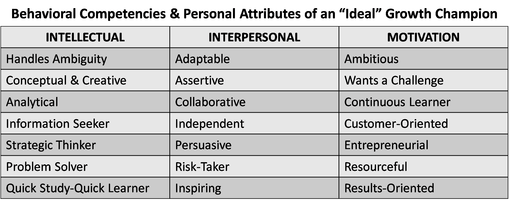 Competencies and Attributes of a Growth Champion
