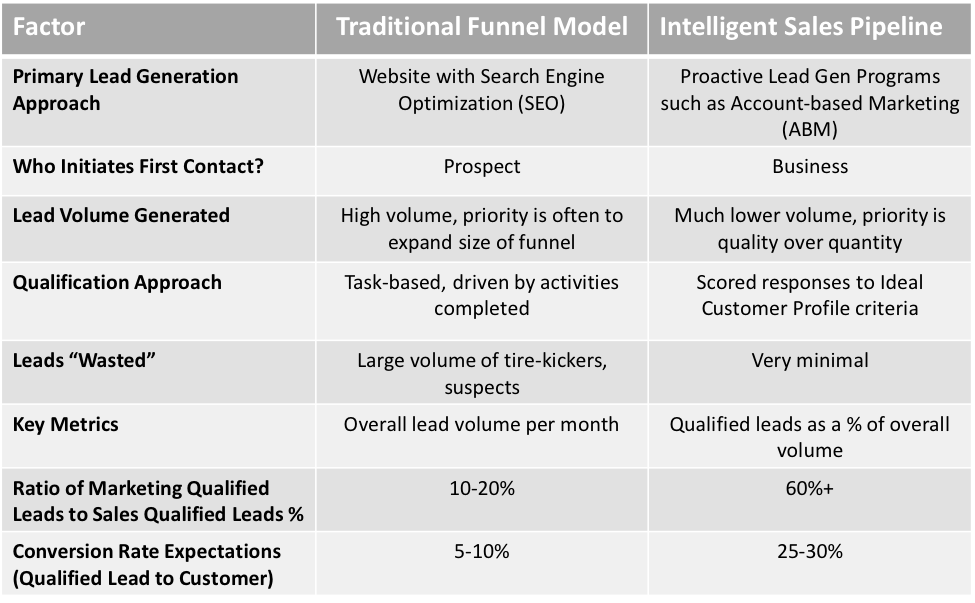 Funnel pipeline comparison