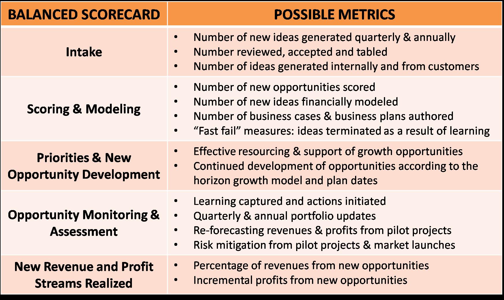 Growth Engine Metrics