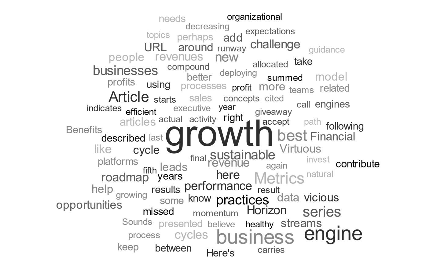 Growth Word Cloud-1