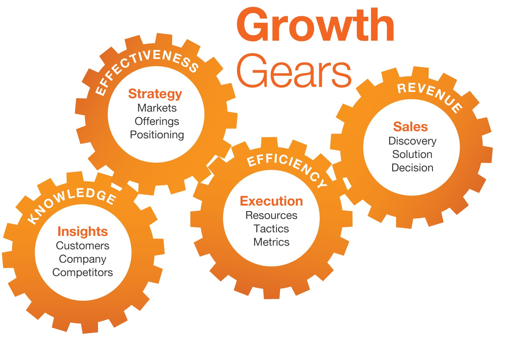 Growth-Gears-Graphic-4-cogs-sales.jpg