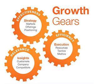Growth-Gears