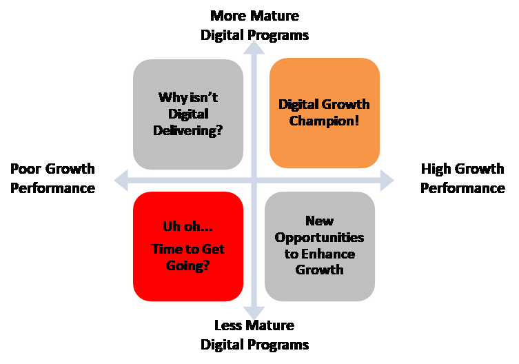 Implementing Engines of Growth