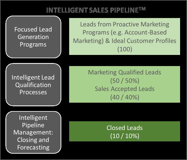 Intelligent sales funnel
