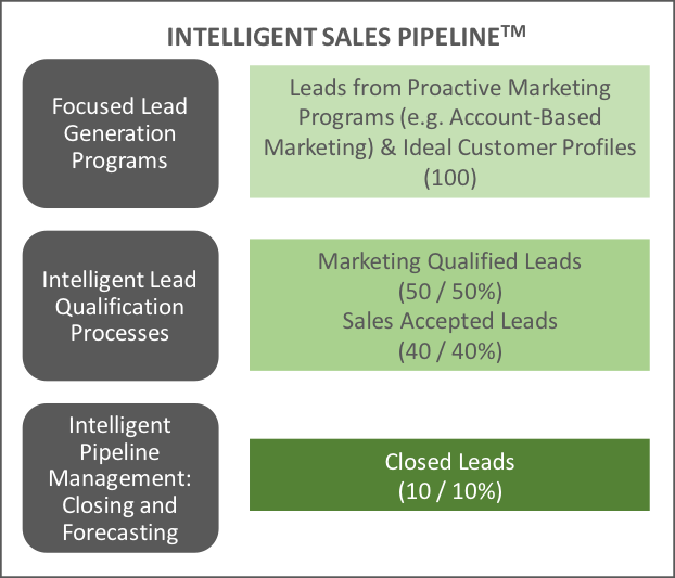 Intelligent sales funnel