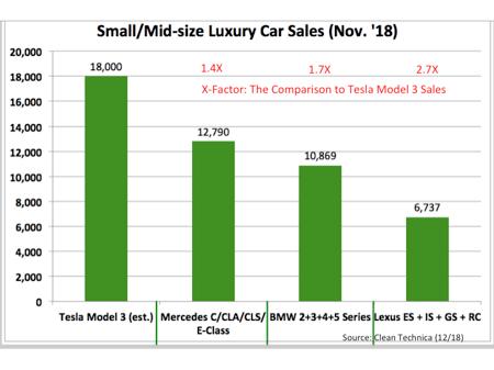 Luxury Car Sales pic