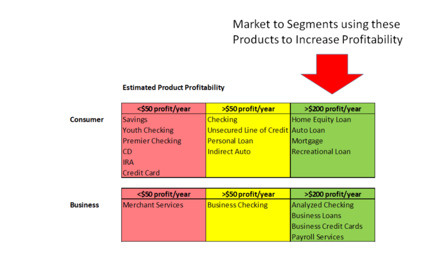 Market to segments
