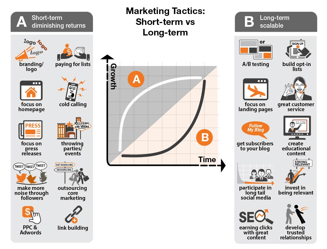 Marketing-Tactics-graph