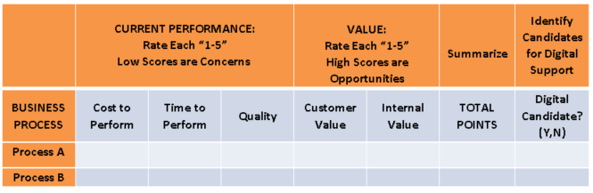Process Evaluation Approach