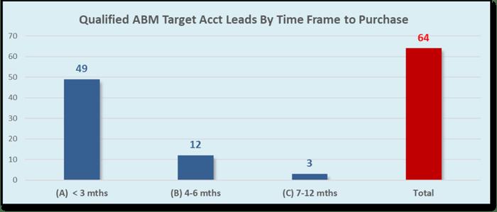 Qualified ABM Target