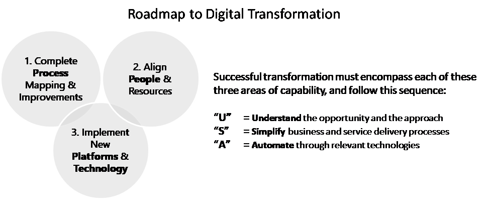 Roadmap to Digital Transformation