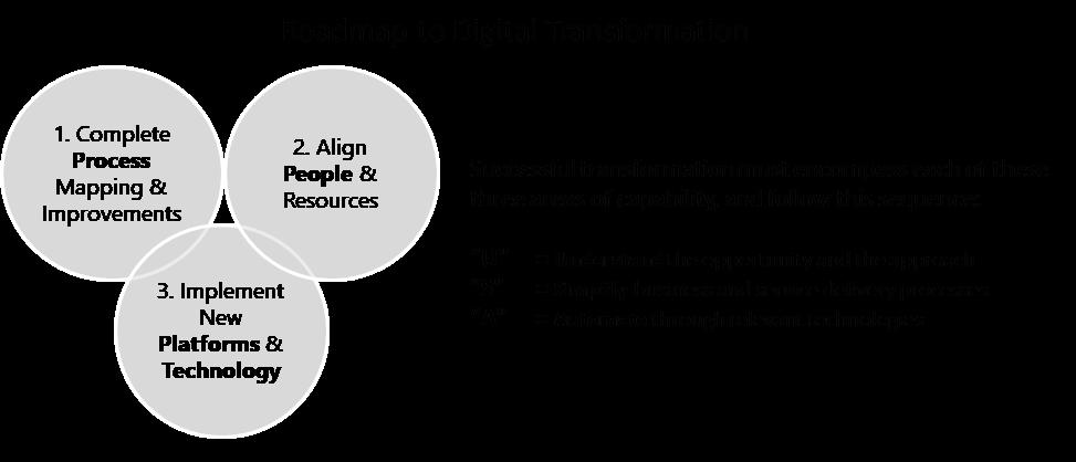 Roadmap to Digital Transformation