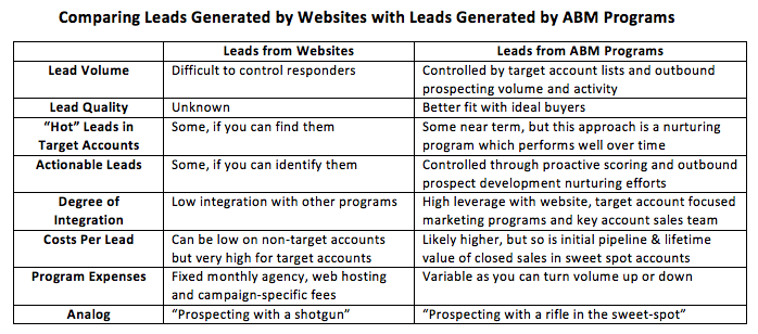 Comparing leads table