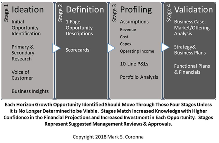 Stage-Gates-Managing-Growth-Processes