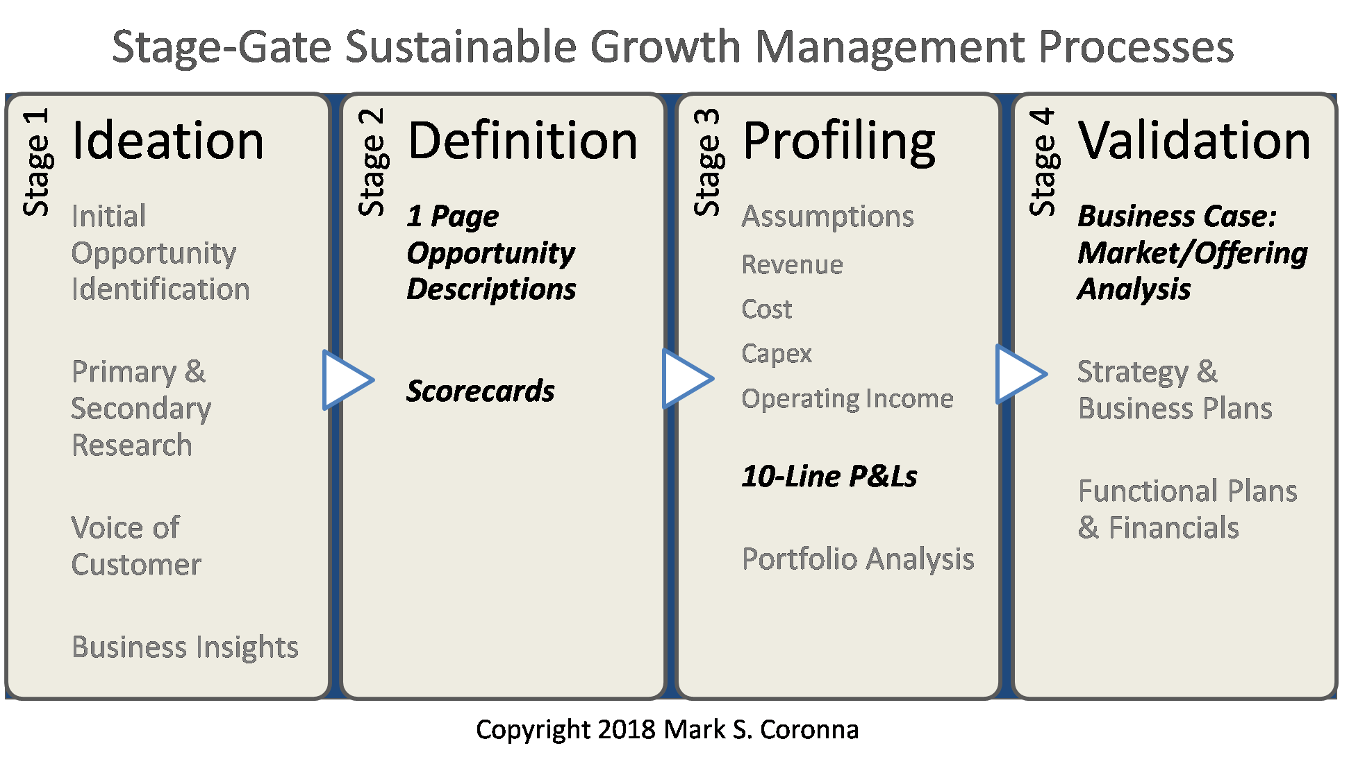 Stagegate Sustainable Growth Mgt Process