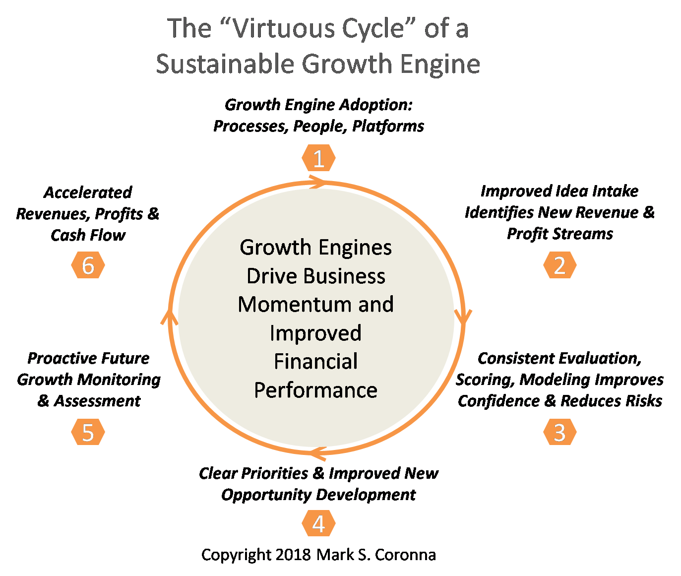 Virtuous Cycle of Sustainable Growth Engine