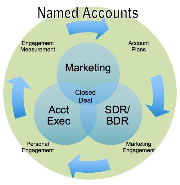 accounts-based-marketing.png