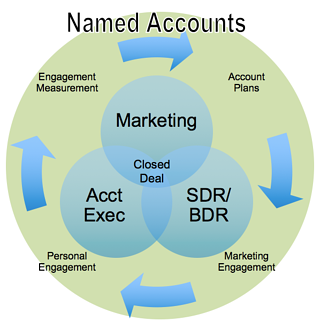 accounts-based-marketing.png