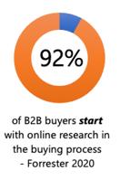b2b-buyers
