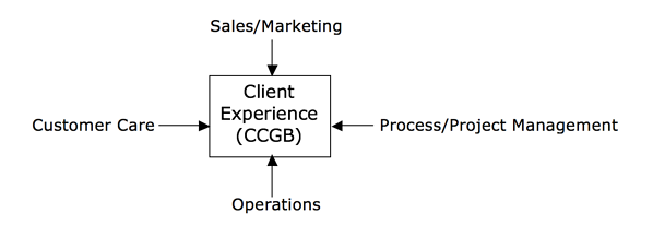 client-experience-ccgb.png