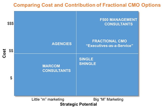 cmo-cost.png