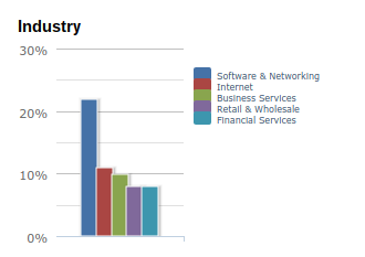 cmo-salary-by-industry