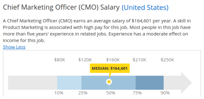 average-cmo-salary-in-us-graph