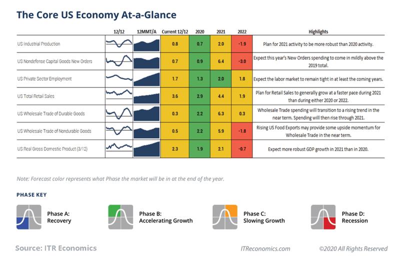 core-us-economy